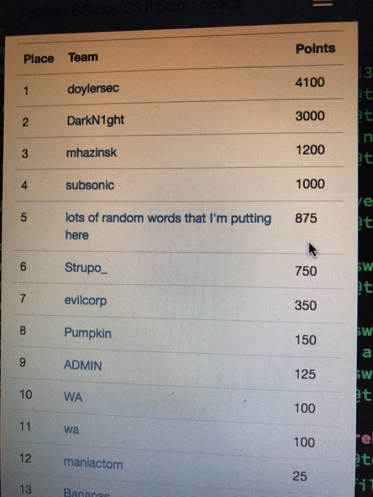 Best Hacker Conference - BSides Raleigh - CTF Scoreboard