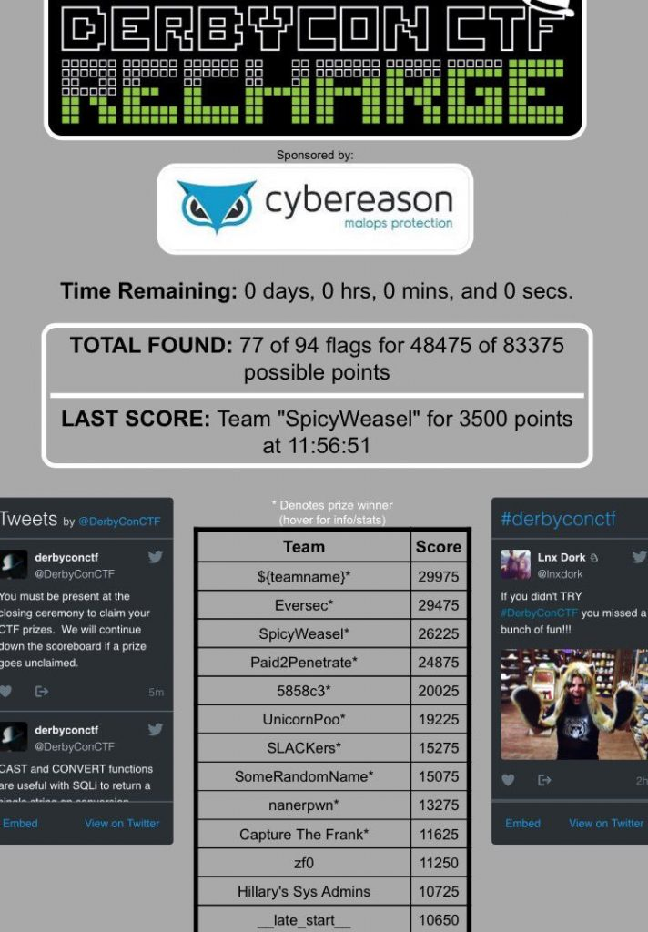 Capture the Flag Hacking Competitions - CTF Resources - DerbyCon 2016 Scoreboard