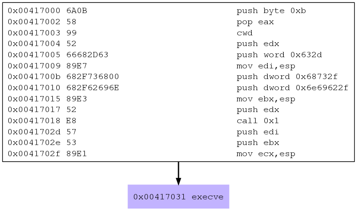 Metasploit exec Analysis - Control Flow Graph