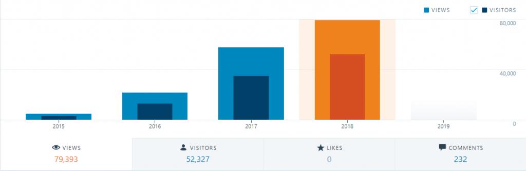 Hacking Blog - 2018 Review - Views