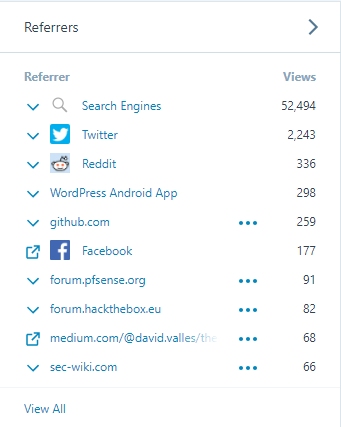 Hacking Blog - 2018 Review - Referrers