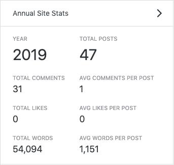 Words per post