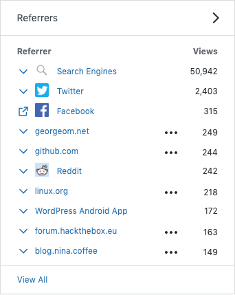 2019 Review - Referrers