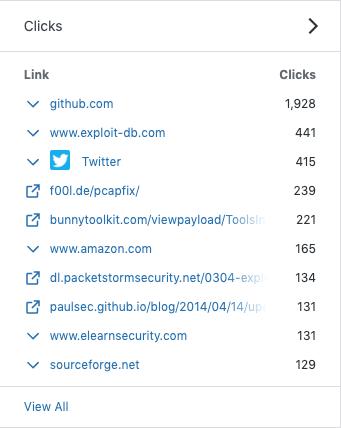 Outgoing clicks